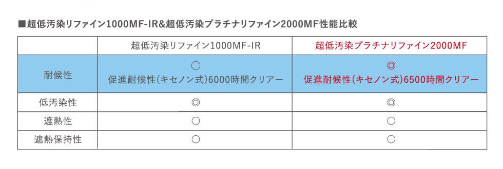超低汚染リファイン1000MF-IR&超低汚染プラチナリファイン2000MF性能比較